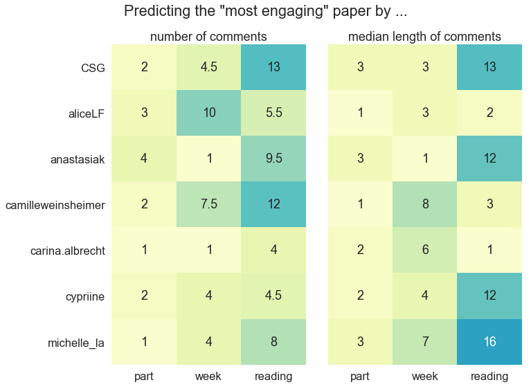 predicting engagement