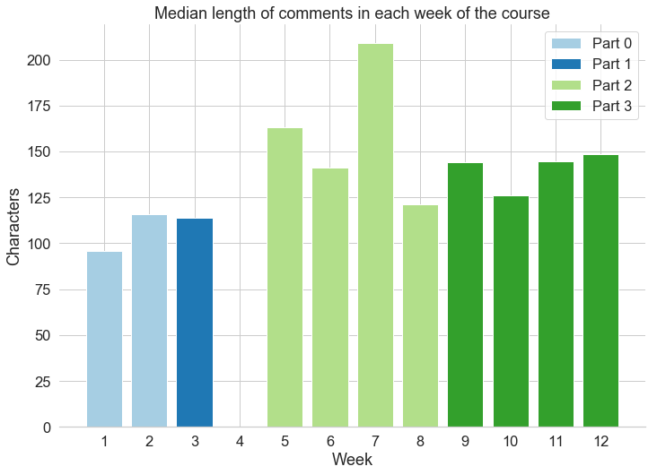 Median length of comments per week