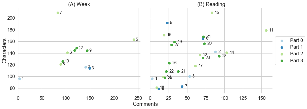 Median length of comments vs number of comments